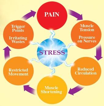 pijn lichaam door stress